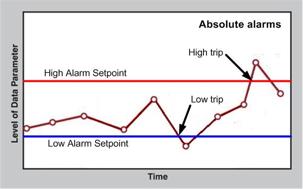 Absolute Alarm Graph