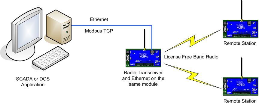 Get Data Wirelessly to your SCADA System | Omniflex Blog